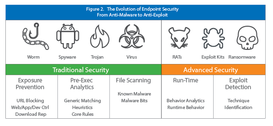evolution-endpoint-security